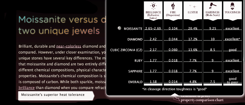 moissanite refractive index